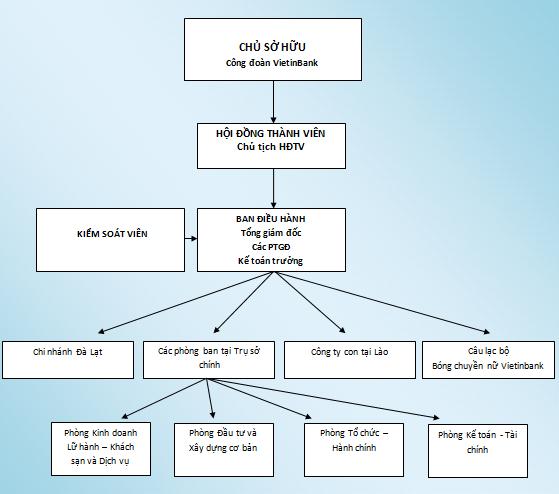 Anh_Organization_chart